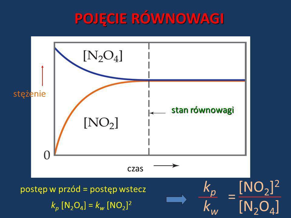 POJĘCIE RÓWNOWAGI kp kw [NO2]2 [N2O4] = stężenie stan równowagi czas